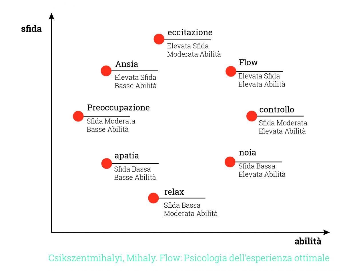 csikszentmihalyi-mihaly-flow-psicologia-esperienza-ottimale