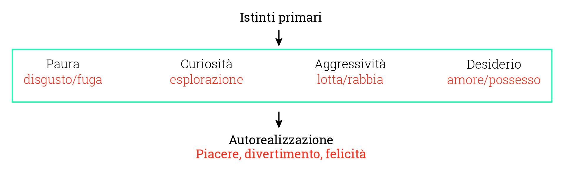 piermarco-rosa-schema-emozioni-reazioni