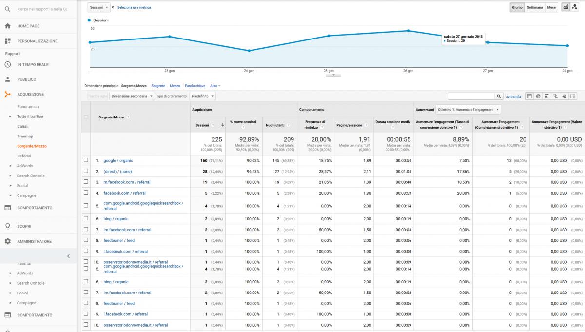 Acquisizione: Sorgente/Mezzo. Screencaps di Analytics